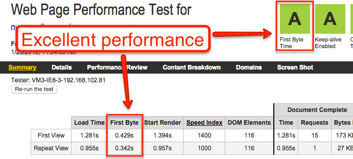 SiteGround Hosting - Performance
