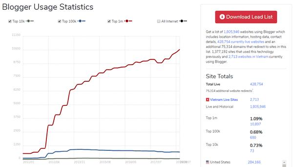 Blogger-usage-statistics