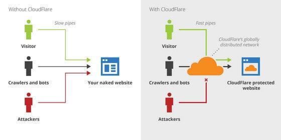 dịch vụ CDN của cloudflare