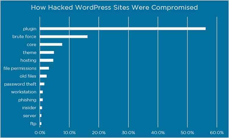 hacked-wordpress-stats