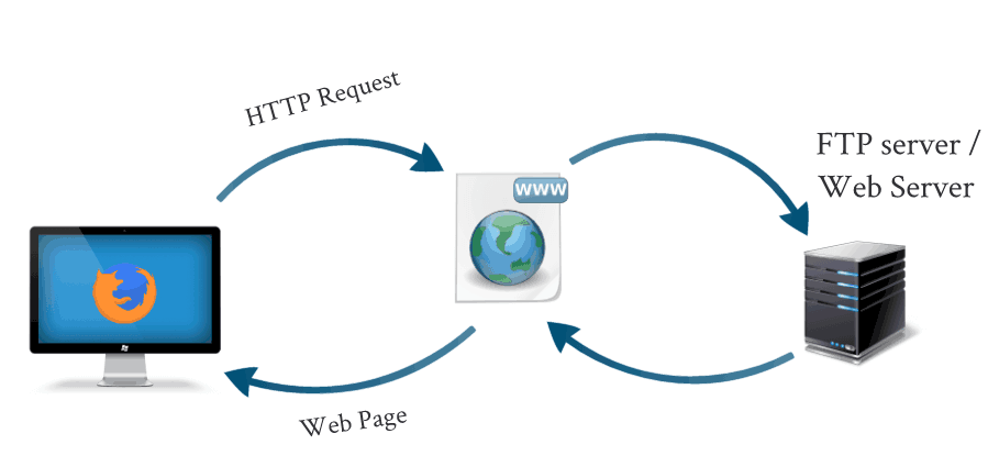 how-websites-and-web-servers-work