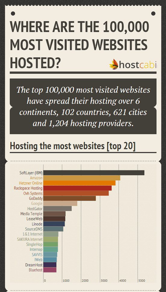 most-hosted-sites