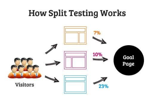Làm Thế Nào Thực Hiện A/B Split Testing Sử Dụng Google Analytics