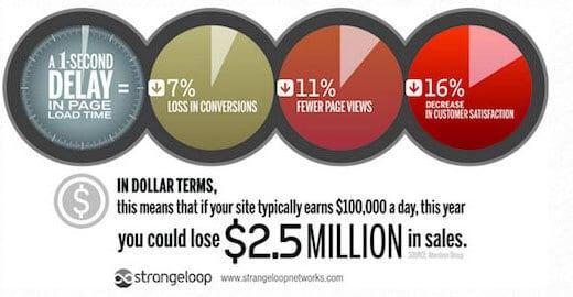 Tối Ưu Hóa WordPress Hiệu Năng Tới 256%