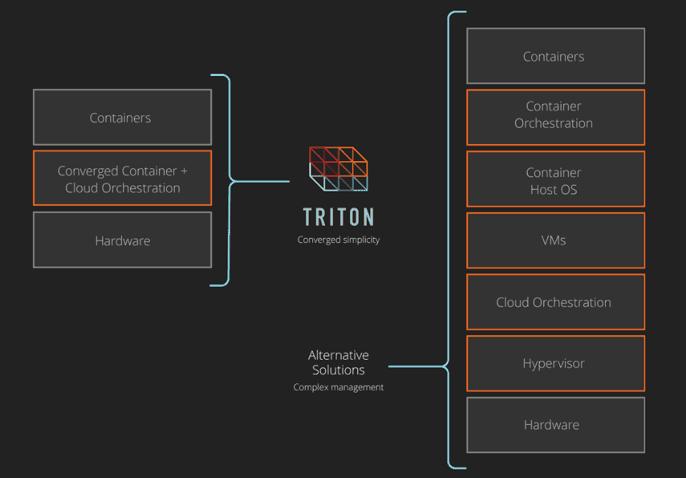 triton-comparison