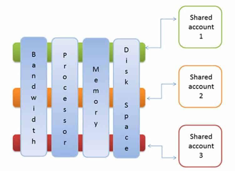 vps-hosting-anatomy