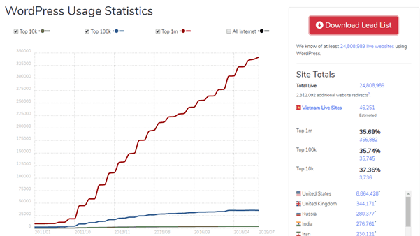 wordpress-usage-statistics