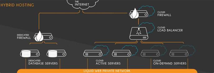 liquid-web-private-network