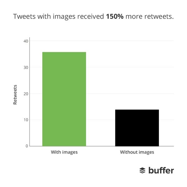 Các Tweets có hình ảnh được nhiều retweets hơn