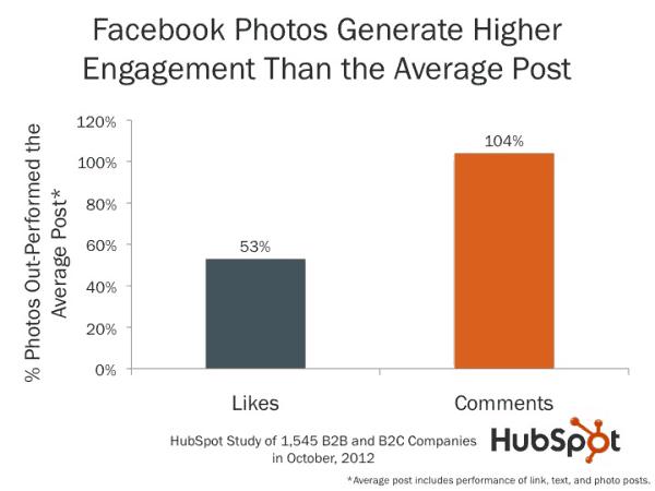 các bài đăng có hình ảnh trên facebook được nhiều like và comment hơn