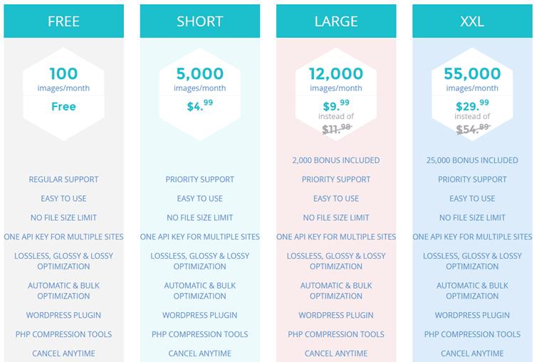 Short-pixel-pricing