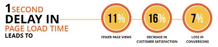 tăng tốc cho website