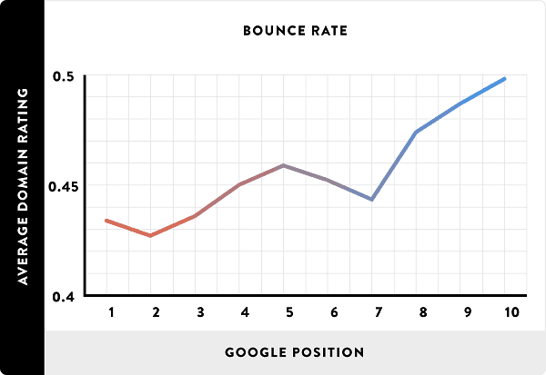 bounce-rate-and-thu-hang