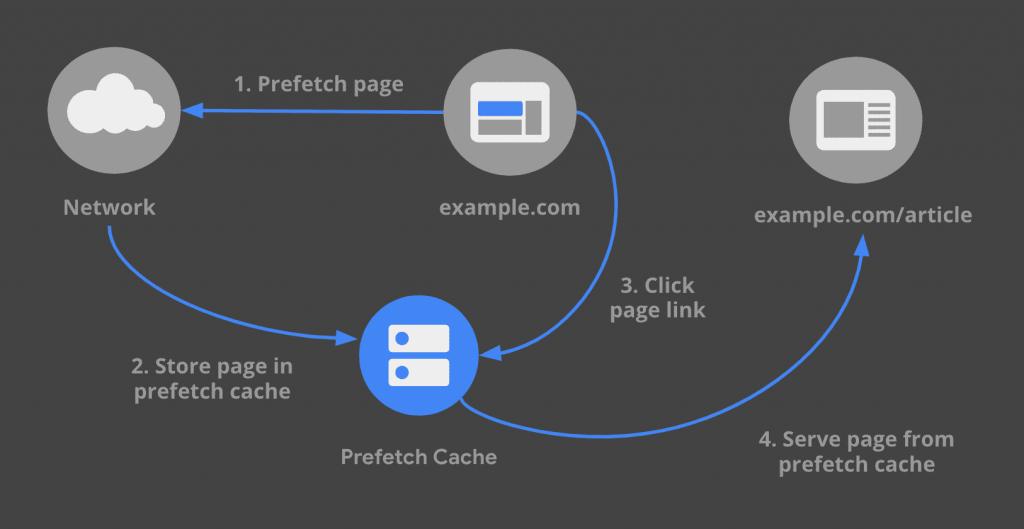 prefetch-links-1024x529