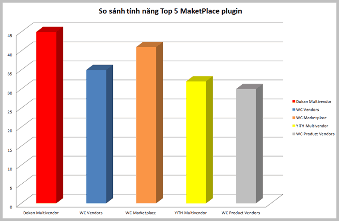 biểu đồ so sánh top marketplace plugin