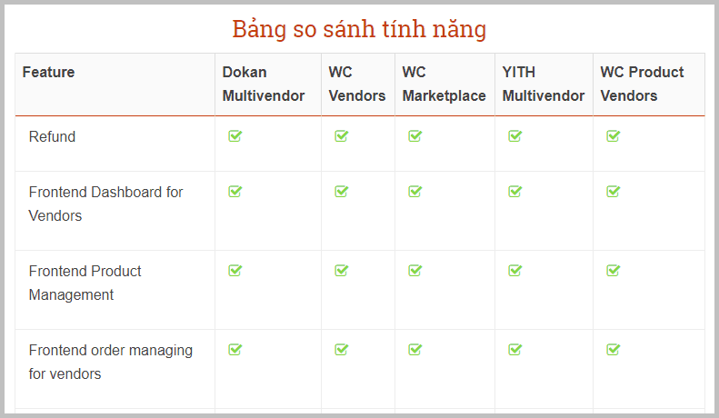 Table cở bản trong WordPress