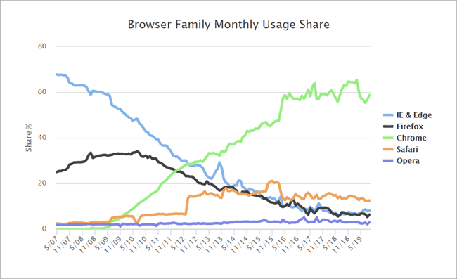 Browser-usage-trend