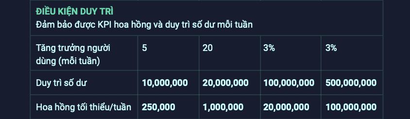 Chính sách duy trì hoa hồng khi bạn tham gia kiếm tiền online với VNDC.