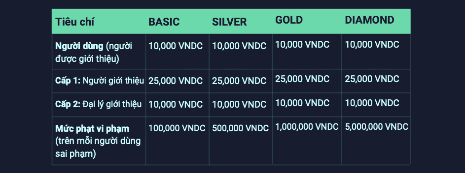 Hoa hồng từ việc giới thiệu người dùng trên VNDC.