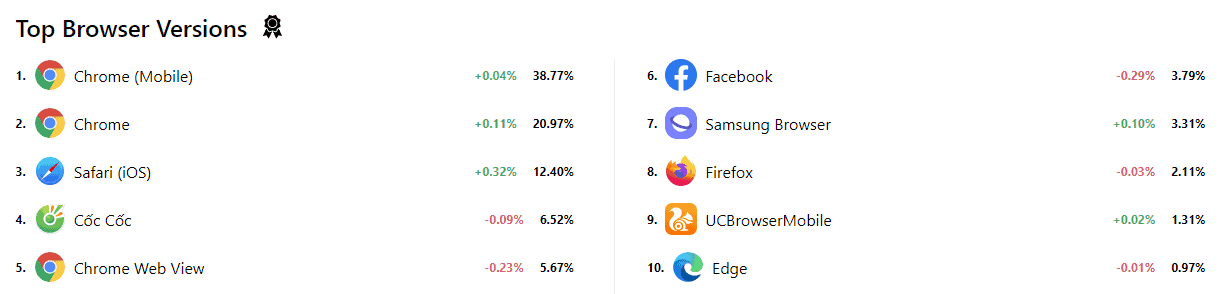 Cloudflare Radar Top Browser Versions