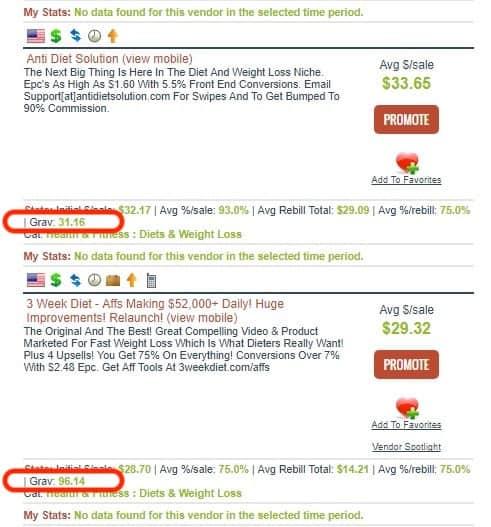 Chọn lọc sản phẩm để kiếm tiền online với Clickbank qua chỉ số Gravity.