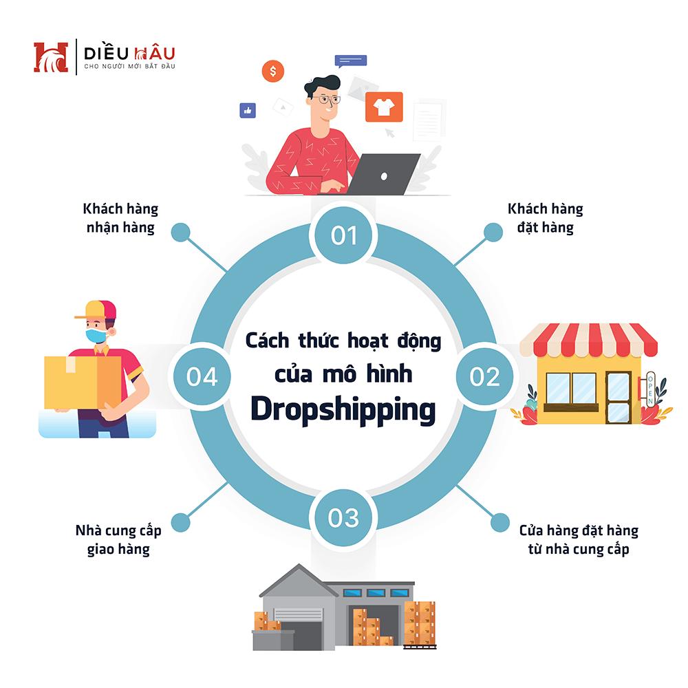 Cách thức hoạt động của mô hình Dropshipping